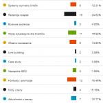 Ankieta na temat bloga [aktualizacja - dodanie wyników]