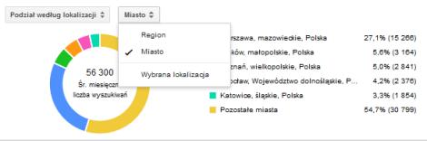 Trendy liczby wyszukiwań wg miast