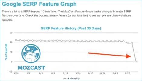 MozCast feature graph