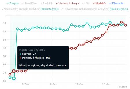 Wykres aktualnych pozycji w SeoStation
