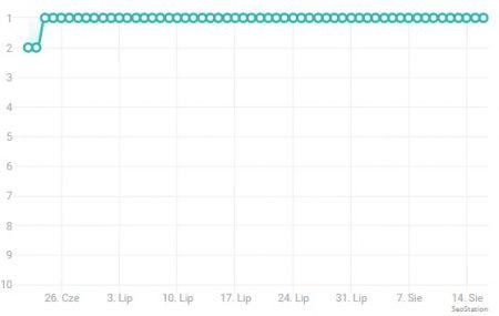 Aktualny wykres pozycji w Google