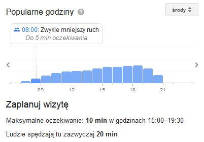Wykres popularnych godzin w InterMarche